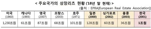 """""""직접 살 생각만"""" 韓 부동산 간접투자 후진국…日 128분의 1"""