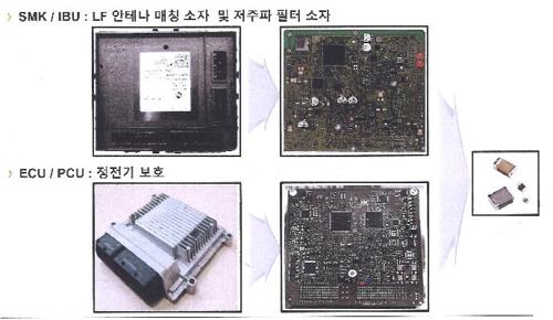 국산·수입차 수백만대에 '납 기준초과' 부품…유해성 조사 착수