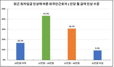 외국인 근로자 평균월급 246만원…국내 대졸 초임 넘어서