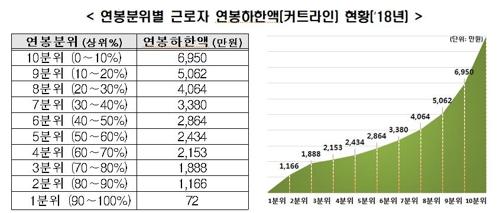 지난해 근로자 평균 연봉 3634만원…'억대 연봉' 49만명
