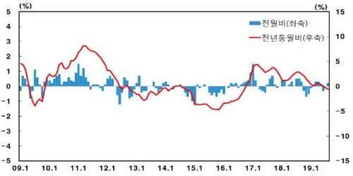 8월 생산자물가 전년동월 대비 0.6%↓…두달째 마이너스