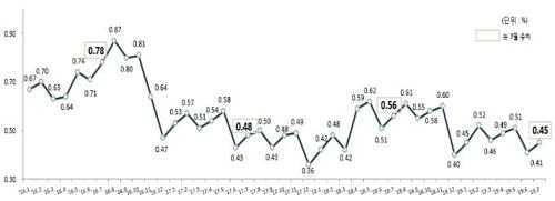 7월말 가계대출 연체율 소폭↑…대기업 연체율 작년比 급락