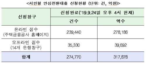 서민형 안심전환대출 신청액 32조원 육박…29일까지 신청 가능
