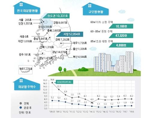 8월말 전국 미분양 주택 6만2천385가구…서울은 205가구