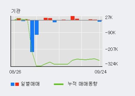 '모나미' 5% 이상 상승, 외국인 4일 연속 순매수(34.6만주)