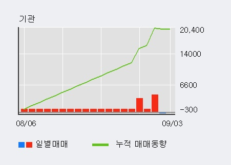 '샘표' 5% 이상 상승, 기관 7일 연속 순매수(2.7만주)