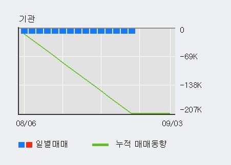 '흥국' 10% 이상 상승, 최근 3일간 외국인 대량 순매수
