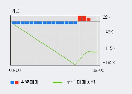 '금강공업' 5% 이상 상승, 외국인 7일 연속 순매수(8.1만주)