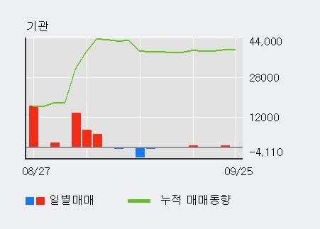 '광명전기' 5% 이상 상승, 전일 외국인 대량 순매수