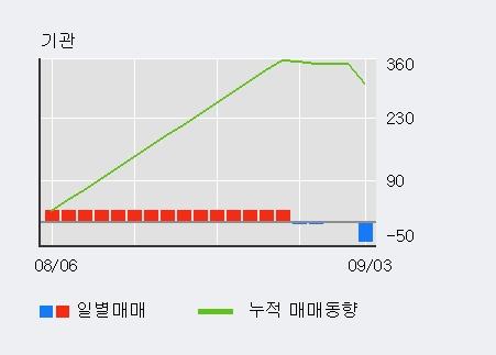 '에쓰씨엔지니어링' 5% 이상 상승, 최근 3일간 외국인 대량 순매수