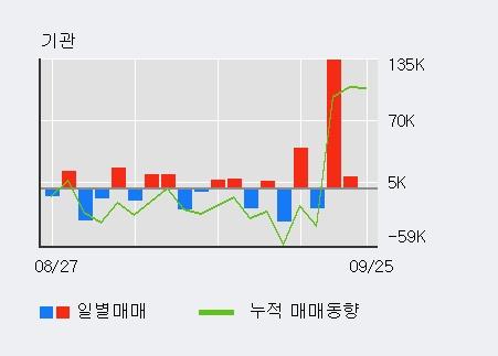 '디피씨' 5% 이상 상승, 최근 3일간 기관 대량 순매수