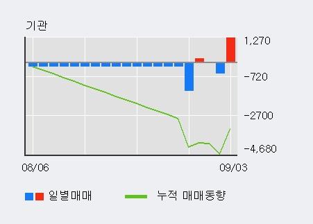 '부국철강' 5% 이상 상승, 최근 3일간 외국인 대량 순매수
