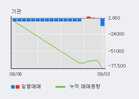'케이씨' 5% 이상 상승, 외국인 4일 연속 순매수(3.8만주)