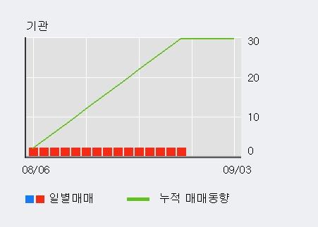'예림당' 15% 이상 상승, 최근 3일간 외국인 대량 순매수