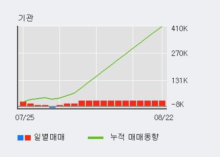 '아미코젠' 10% 이상 상승, 기관 4일 연속 순매수(4.4만주)