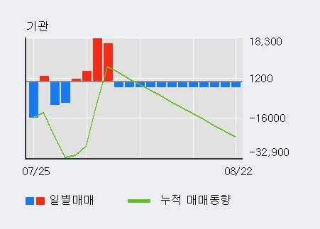 '서연이화' 5% 이상 상승, 최근 3일간 기관 대량 순매수