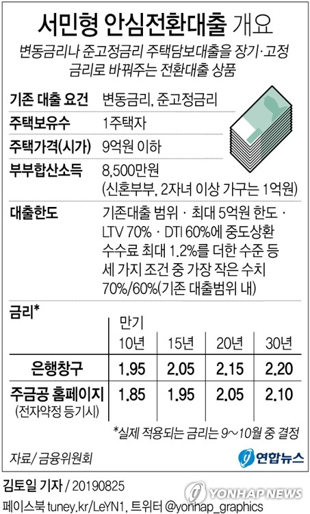 [안심대출] 주택수 산정때 지방 노후·소형 단독주택 뺀다
