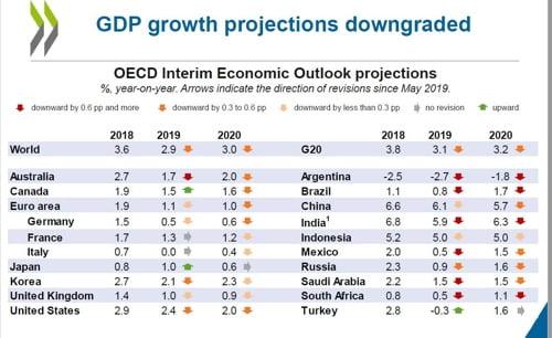 OECD '중간 경제전망' 보고서 캡처 / 사진=연합뉴스