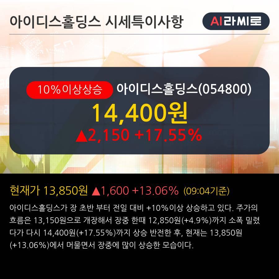 '아이디스홀딩스' 10% 이상 상승, 외국인 3일 연속 순매수(5,548주)