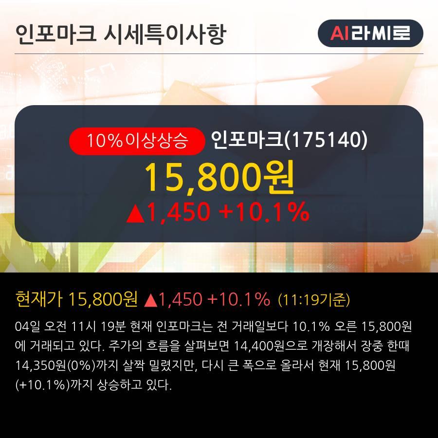 '인포마크' 10% 이상 상승, 단기·중기 이평선 정배열로 상승세