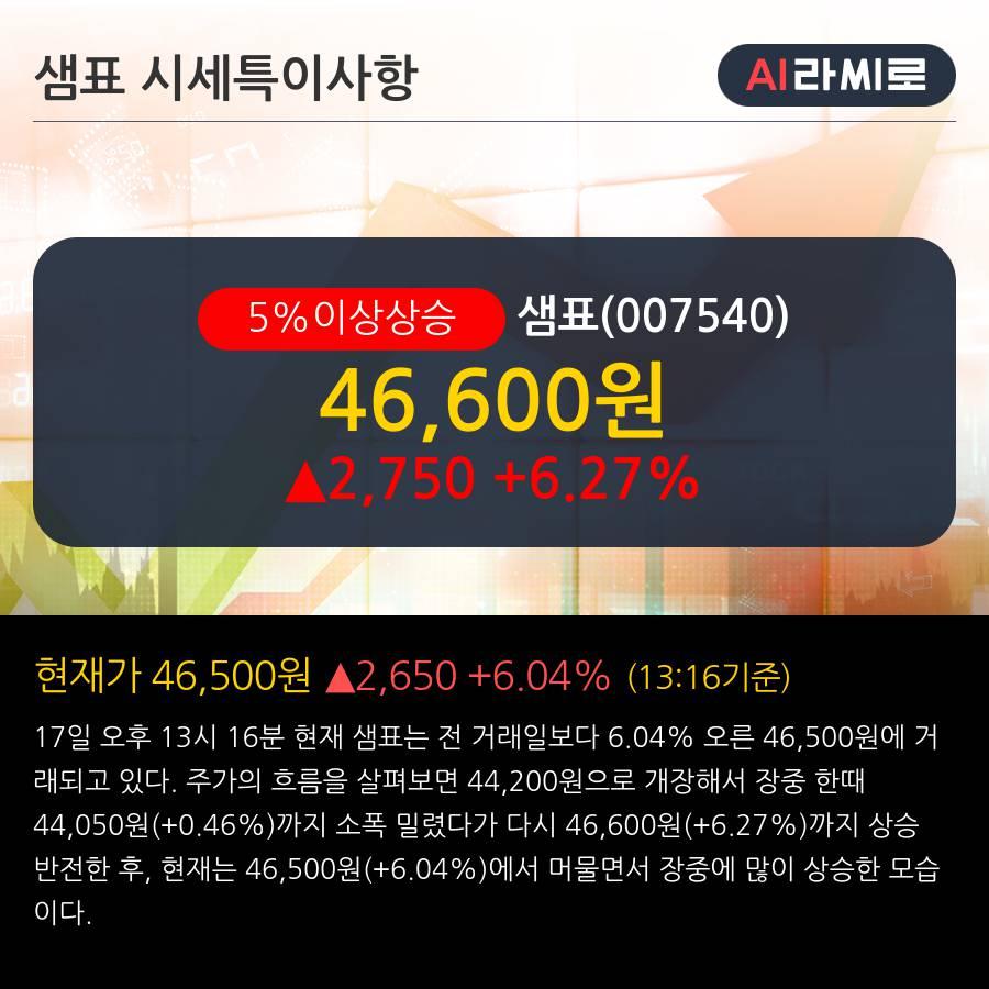 '샘표' 5% 이상 상승, 외국인 4일 연속 순매수(1.5만주)