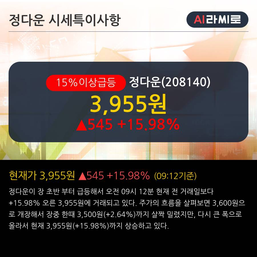 '정다운' 15% 이상 상승, 단기·중기 이평선 정배열로 상승세