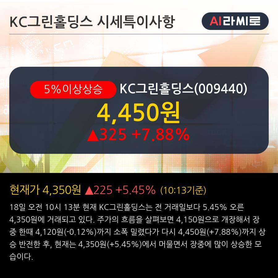 'KC그린홀딩스' 5% 이상 상승, 단기·중기 이평선 정배열로 상승세