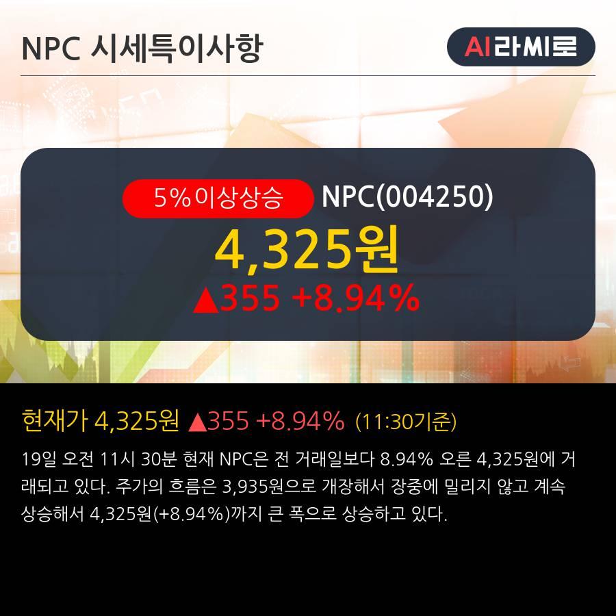 'NPC' 5% 이상 상승, 단기·중기 이평선 정배열로 상승세