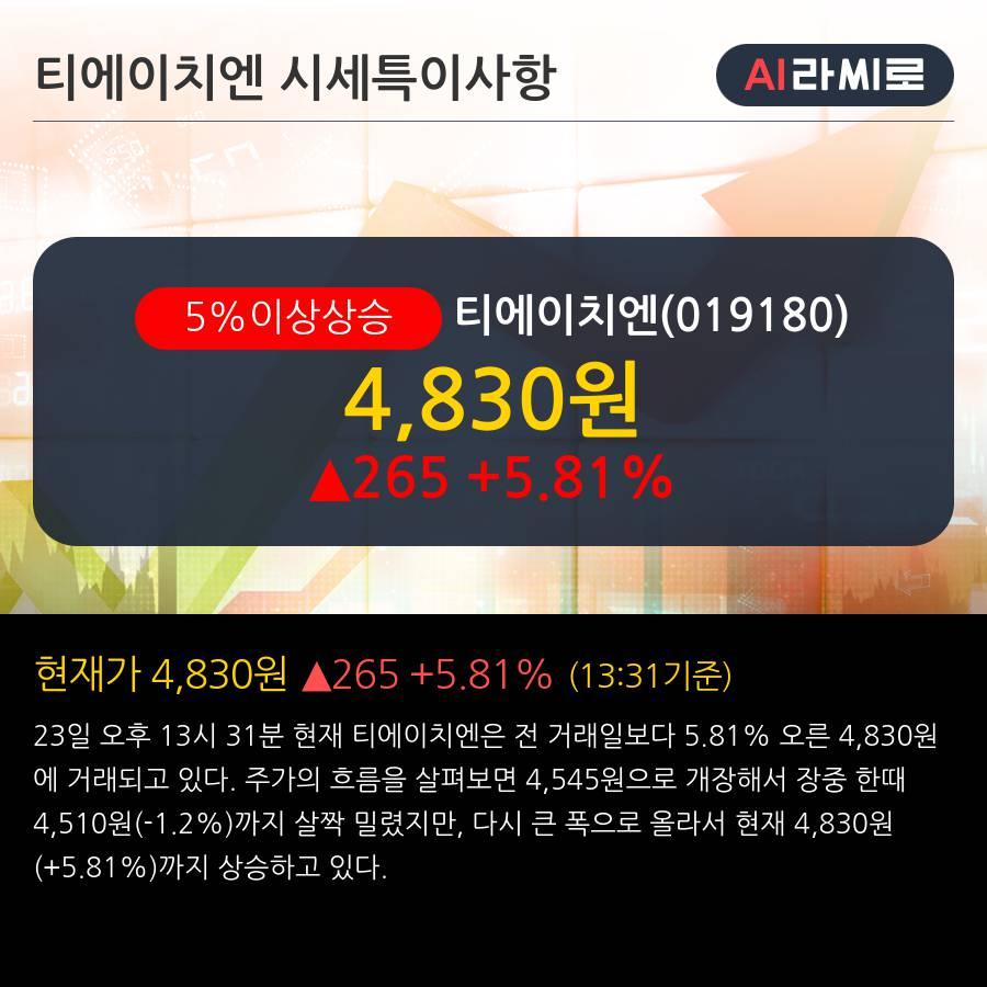 '티에이치엔' 5% 이상 상승, 외국인 6일 연속 순매수(8.8만주)