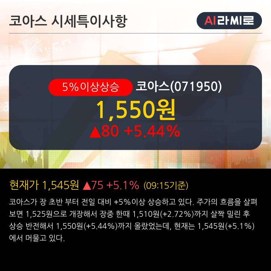'코아스' 5% 이상 상승, 상승 추세 후 조정 중, 단기·중기 이평선 정배열