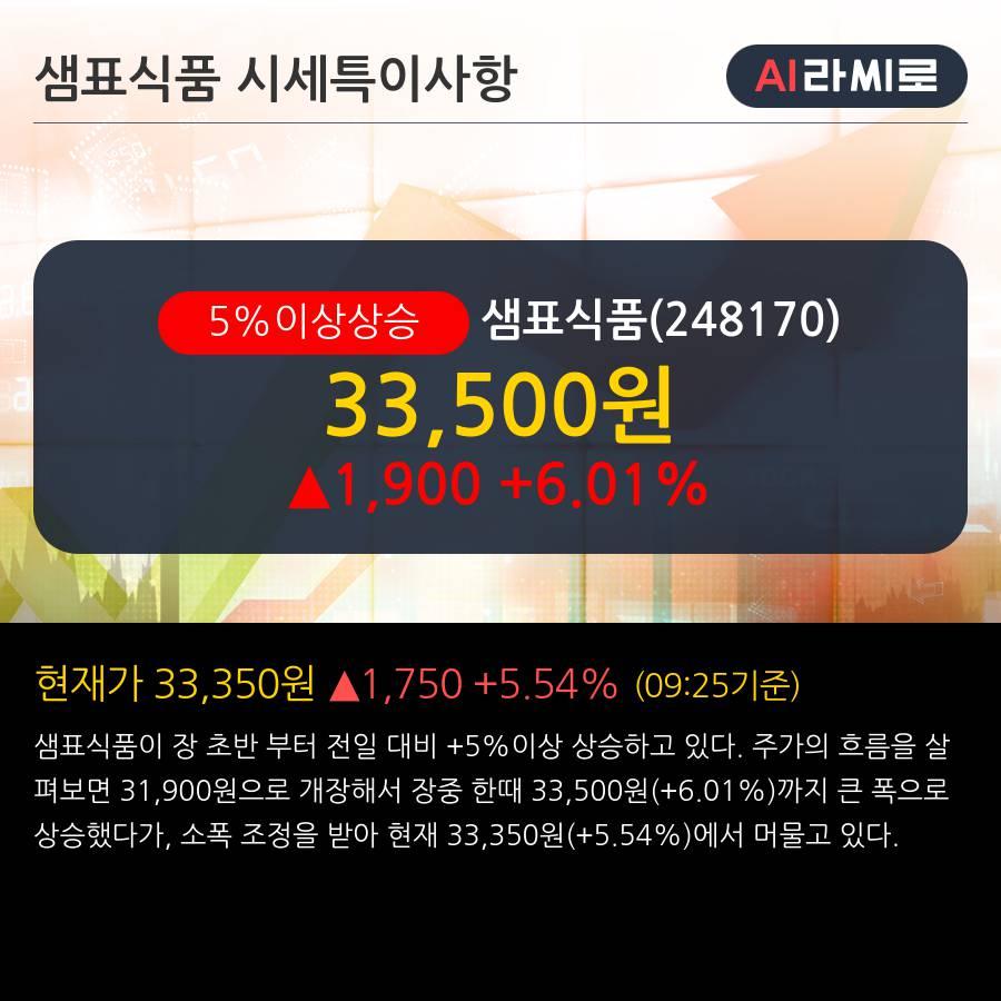 '샘표식품' 5% 이상 상승, 외국인, 기관 각각 4일, 6일 연속 순매수