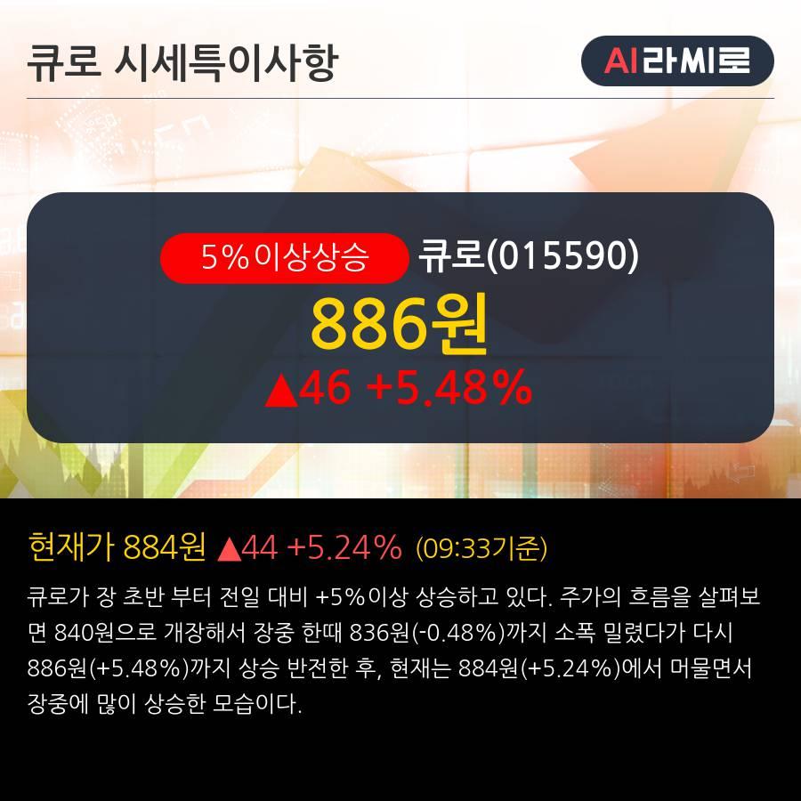 '큐로' 5% 이상 상승, 단기·중기 이평선 정배열로 상승세