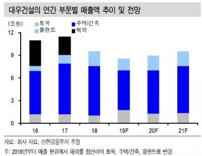 대우건설, 해외 LNG 경쟁력 부각 '목표가↑'-신한