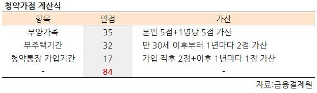 [집코노미] 서울 '청약 커트라인' 역대 최고…3인 가족은 입장권도 못 쥔다