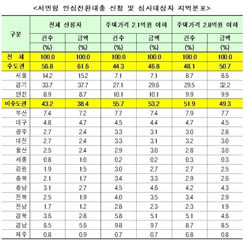 [자료=바른미래당 유의동 의원실]