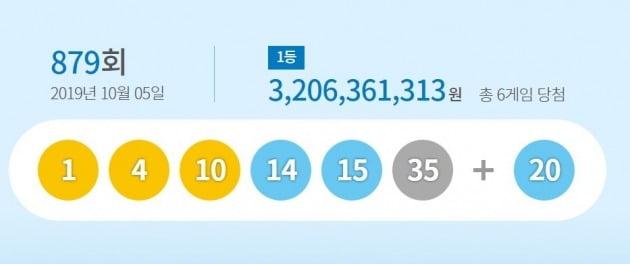 로또 879회 당첨번호 '1, 4, 10, 14, 15, 35'…당첨금 32억 [사진=동행복권 홈페이지 캡처]