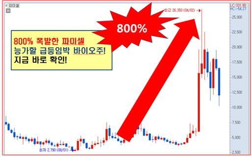 """100조 시장 장악할 """"원천기술"""" 터질 일만 남았다!!"""