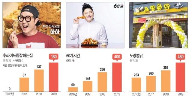 후참·60계치킨·노랑통닭…치킨게임 뚫고 고속성장