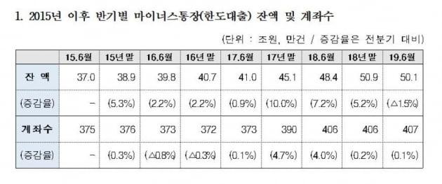 """'마통' 2년간 9조원 폭증…""""주담보 규제로 풍선효과 유발"""""""