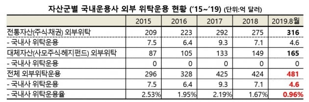 """""""국부펀드가 국부 유출"""" 지적…한국투자공사, 자산 99% 해외에 맡겨"""