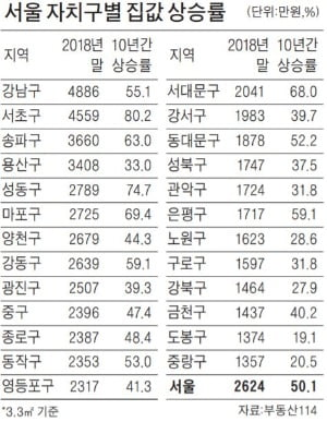 새 아파트 속속 들어서니 마포·성동 집값 '껑충'
