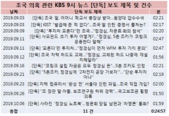 """김성태 의원 """"KBS, 조국 보도는 최순실의 1/3 수준…조국 호위무사 전락"""""""
