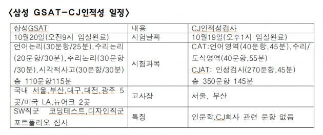 주말 10만명 '입사 전쟁'…오후 시험 땐 대규모 '퀵 수송전' 예고