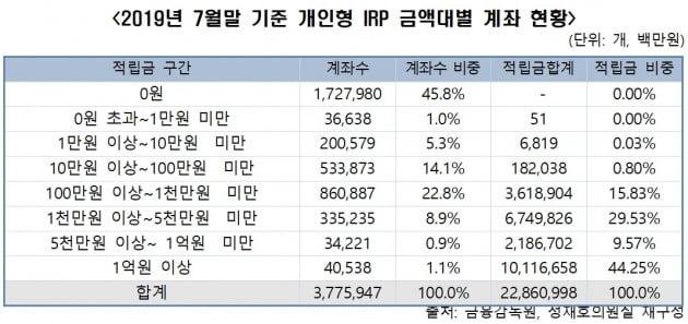 있으나 마나한 IRP, '0원 깡통계좌'가 전체의 45%