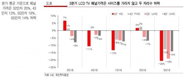 """LG디스플레이, LCD TV패널 가격하락에 3분기 적자폭↑""-유진"