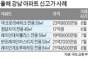 """[집코노미]국토부 """"서울 집값 예의 주시 중""""...추가로 나올 대책은 무엇?"""