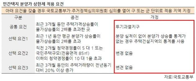분양가 상한제 오늘부터 시행…강남·광명 등 전국 31곳 '사정권'