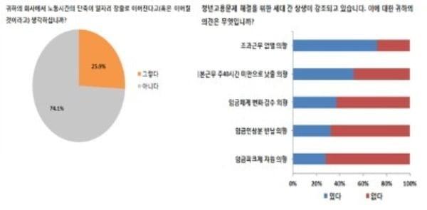 금융산업 종사자 설문 응답 결과 / 사진 = 경제사회노동위원회