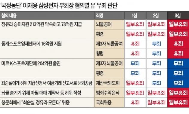 """[영상] 파기환송심 첫 공판 출석 이재용 """"심려 끼쳐 죄송""""…'집행유예 유지'에 총력"""