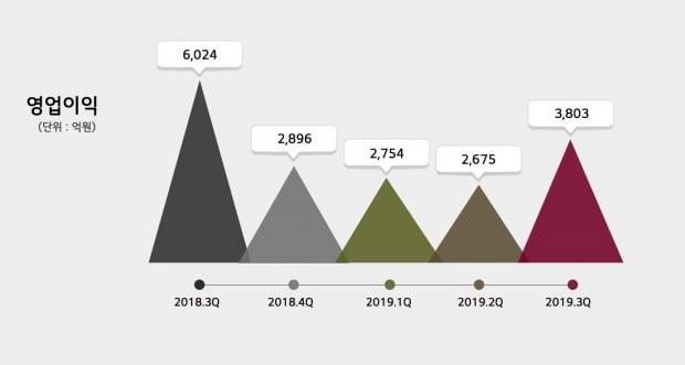 LG화학이 2019년 3분기 매출액 7조3473억원, 영업이익 3803억원을 기록했다. 사진=LG화학